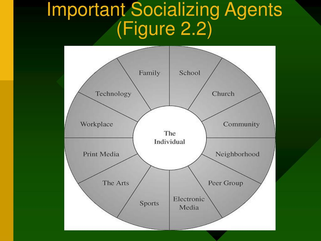 socialization agents essay This is a free example essay on socialization: nature versus nurture: according to one side of the debate, individuals and social behavior are a product of heredity or nature the others say that individual and social behavior are a product of experience and learning or nurture darwin pushed the nature viewpoint in his theory of evolution.