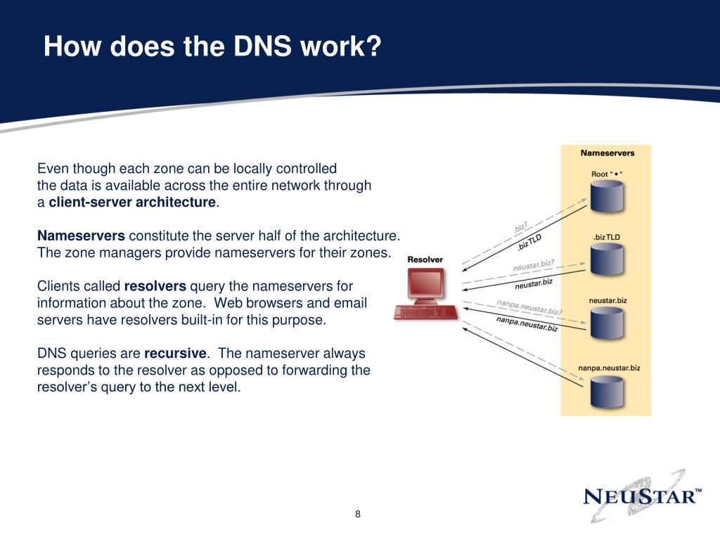How does the DNS work?