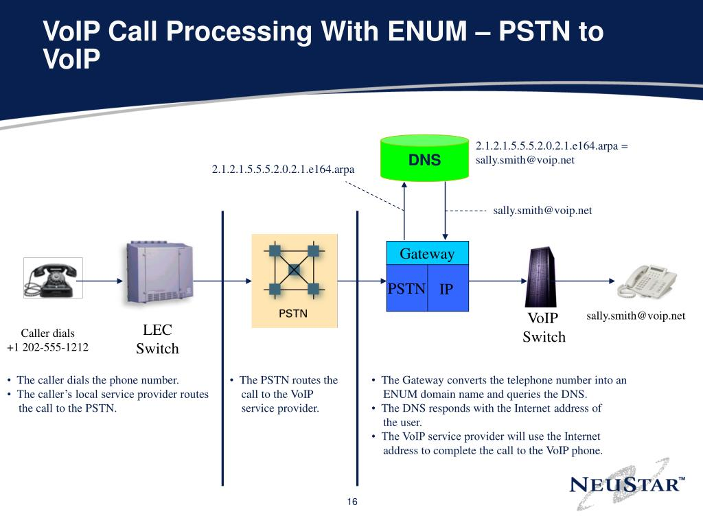 VoIP Call Processing With ENUM – PSTN to VoIP