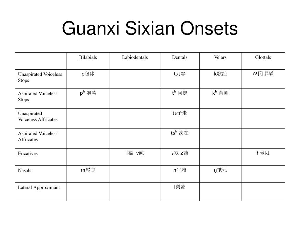 Guanxi Sixian Onsets