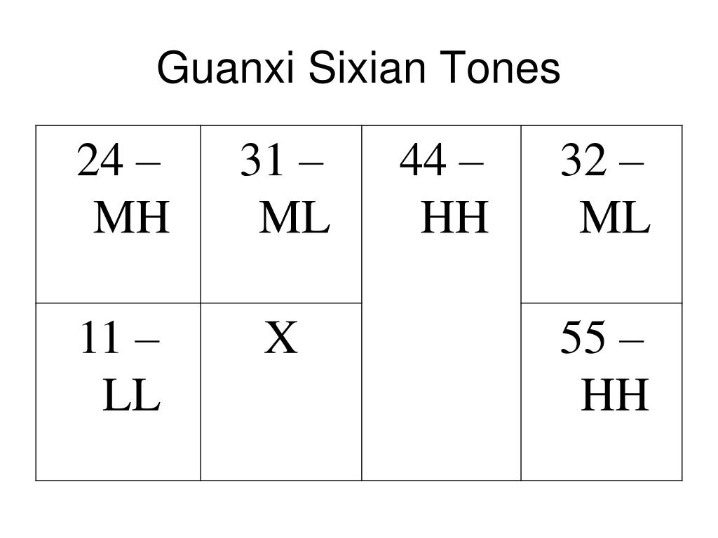 Guanxi Sixian Tones