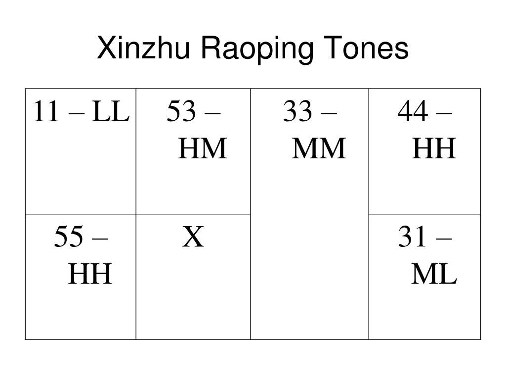 Xinzhu Raoping Tones