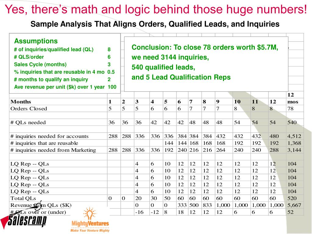 Yes, there's math and logic behind those huge numbers!