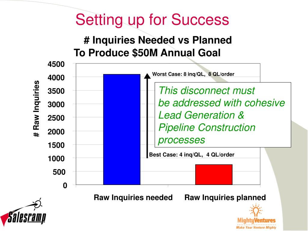 # Inquiries Needed vs Planned