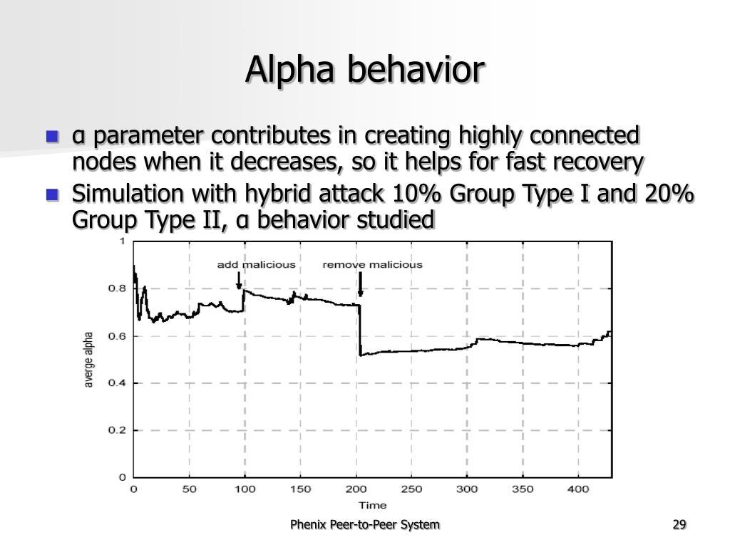 Alpha behavior