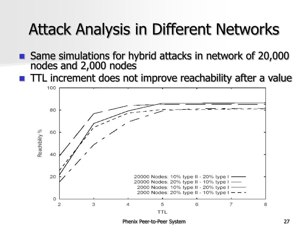 Attack Analysis in Different Networks