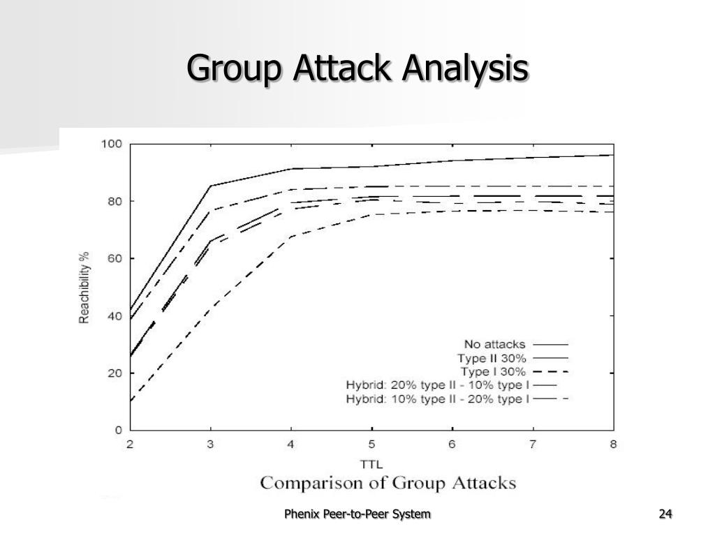 Group Attack Analysis