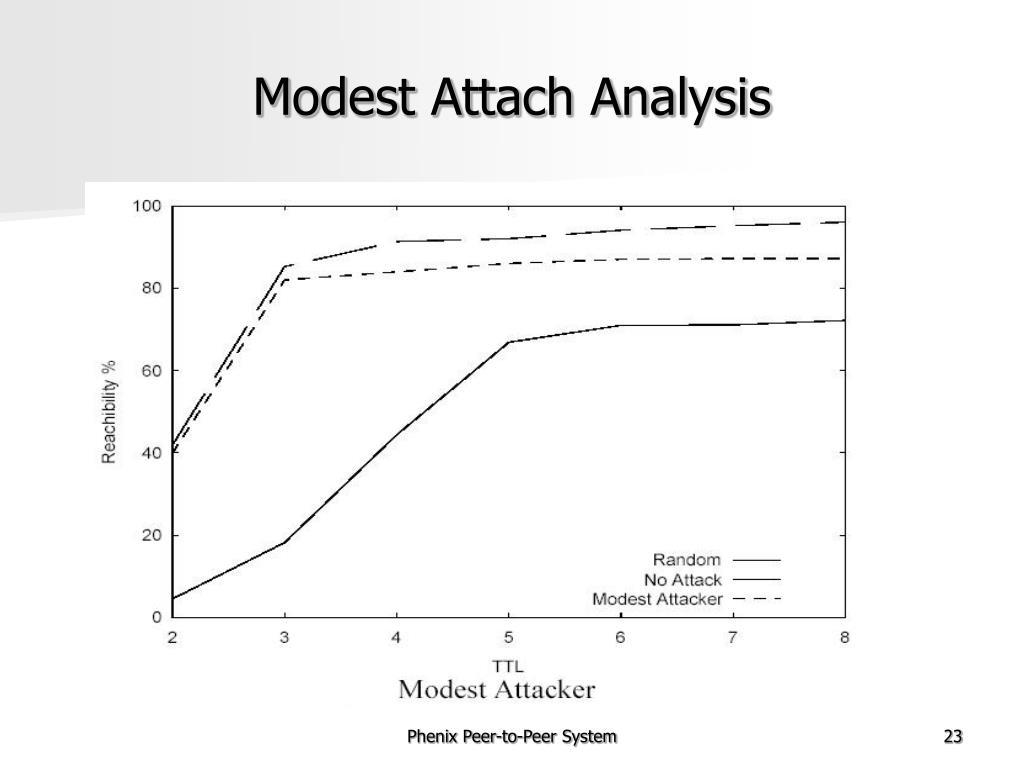 Modest Attach Analysis
