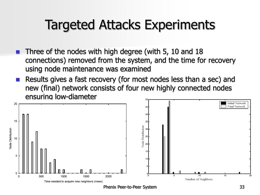 Targeted Attacks Experiments