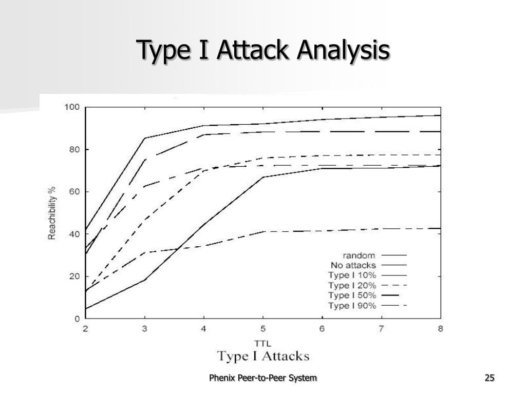 Type I Attack Analysis