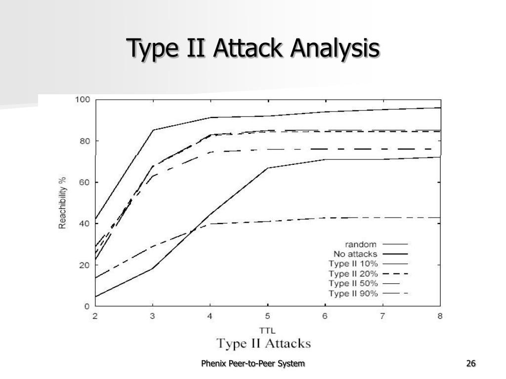 Type II Attack Analysis