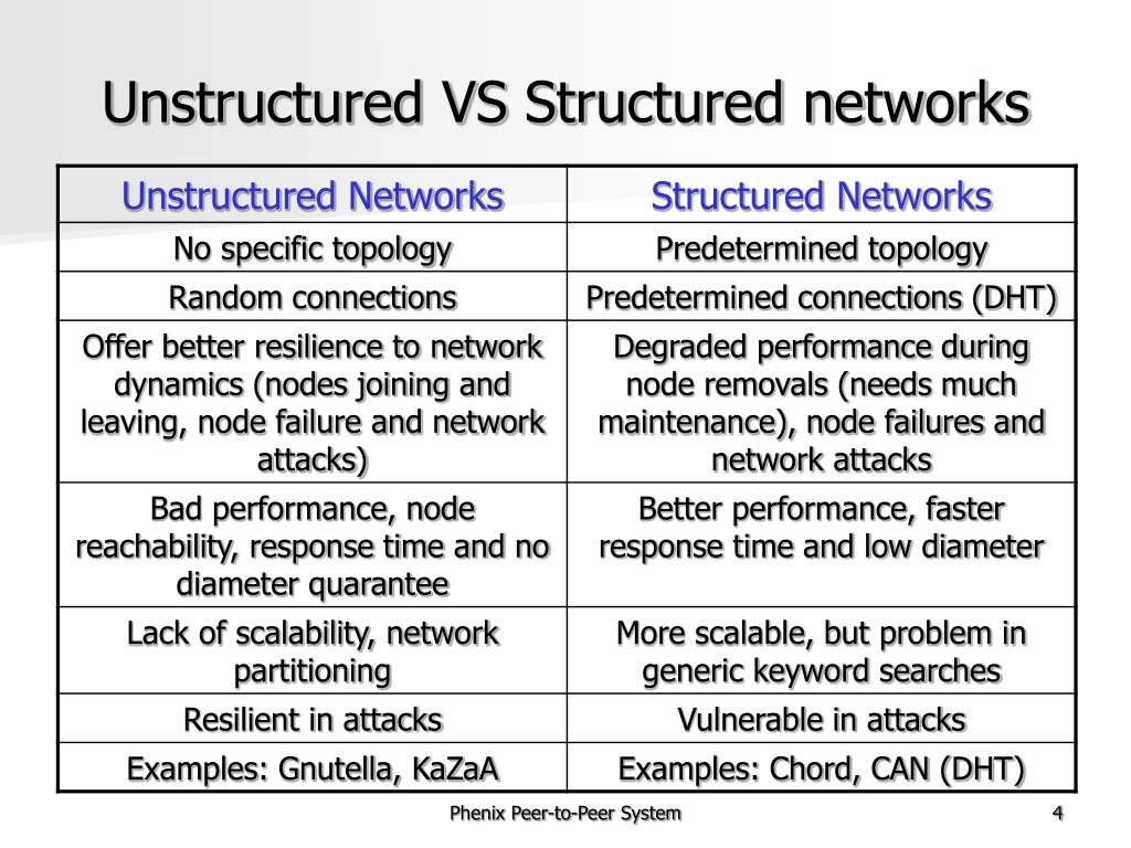 Unstructured VS Structured networks