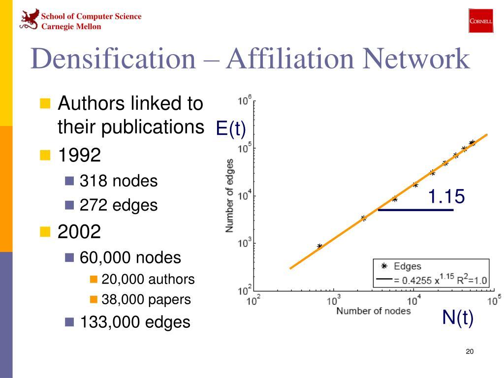 Densification – Affiliation Network