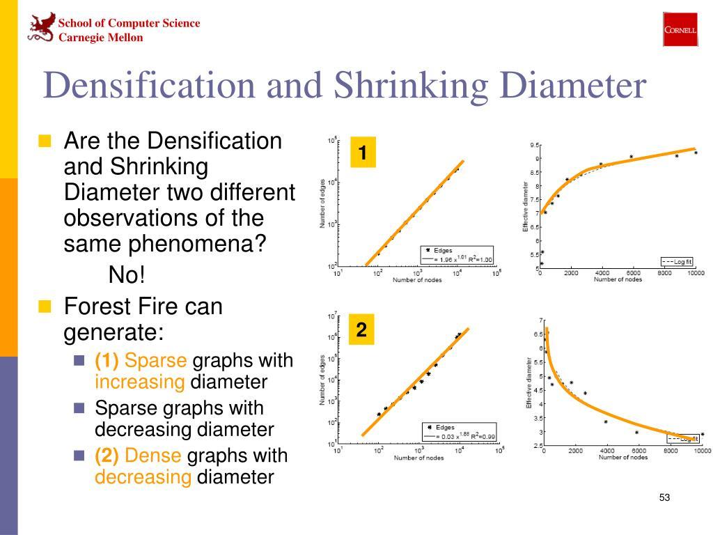 Densification and Shrinking Diameter