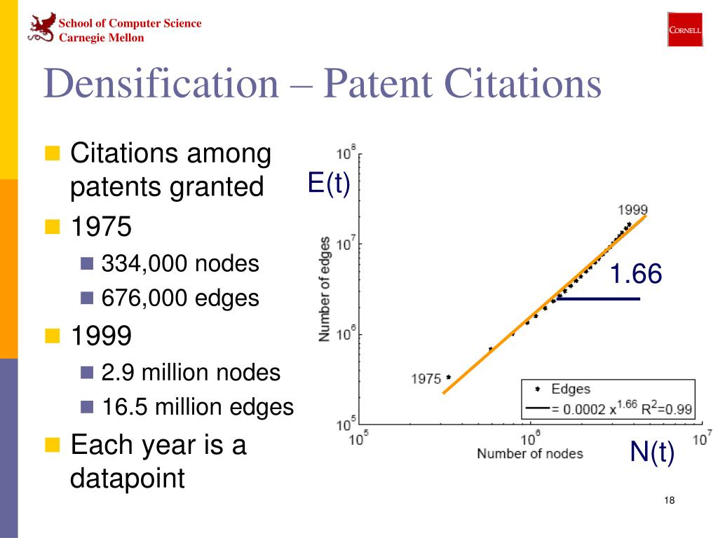 Densification – Patent Citations