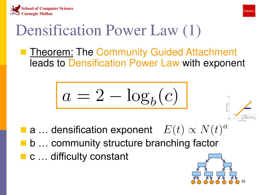 Densification Power Law (1)