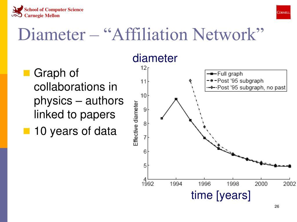 "Diameter – ""Affiliation Network"""