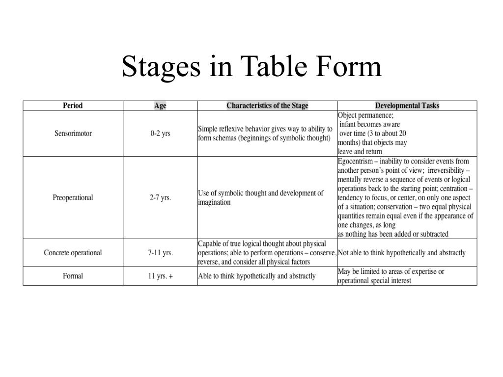 Stages in Table Form