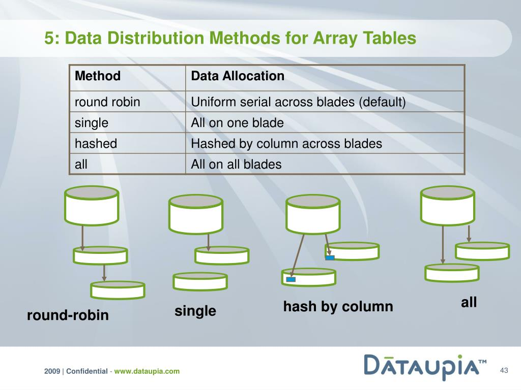 5: Data Distribution Methods for Array Tables