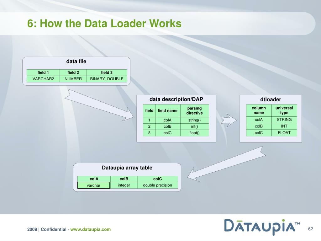 6: How the Data Loader Works