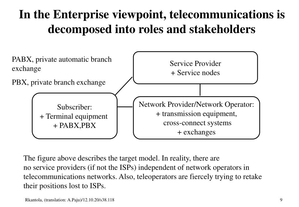 In the Enterprise viewpoint, telecommunications is decomposed into roles and stakeholders
