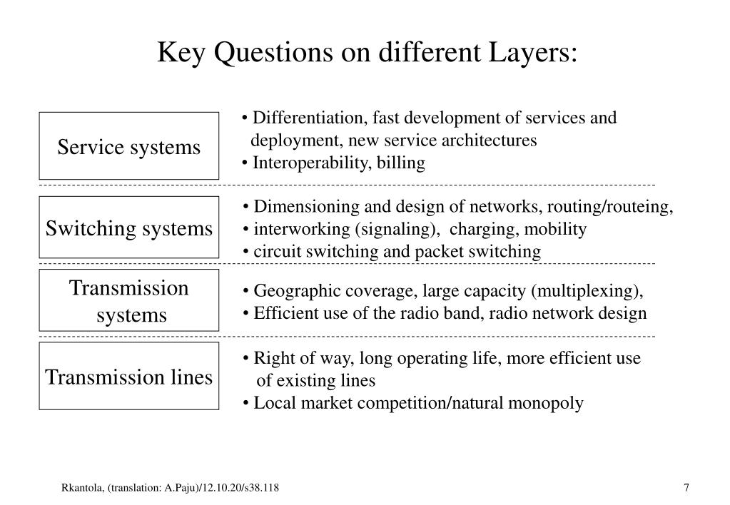 Key Questions on different Layers: