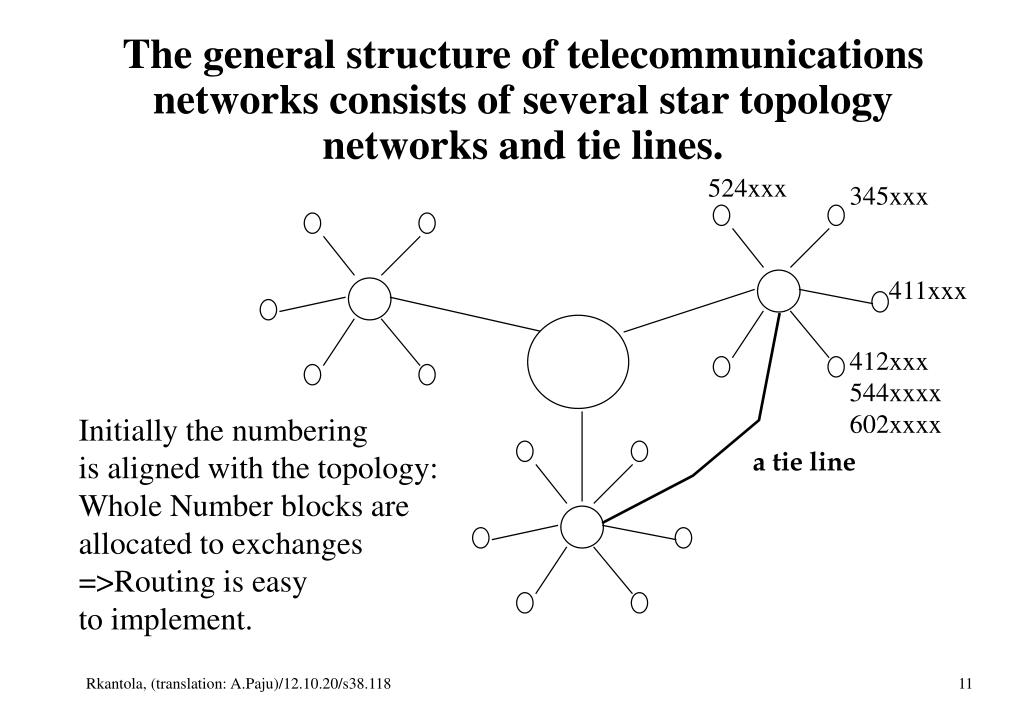 The general structure of telecommunications networks consists of several star topology networks and tie lines.