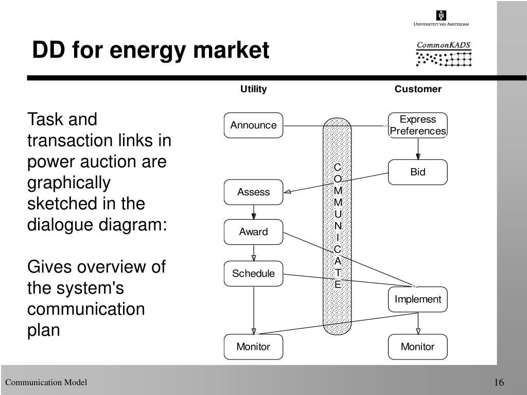 DD for energy market