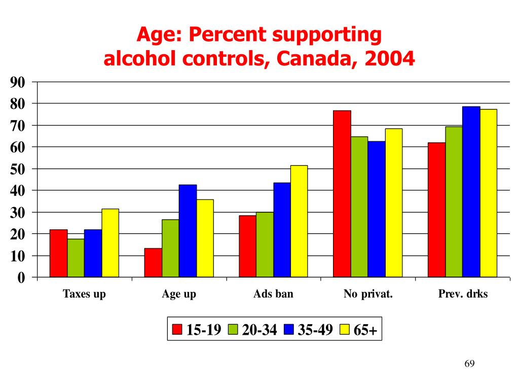 Age: Percent supporting