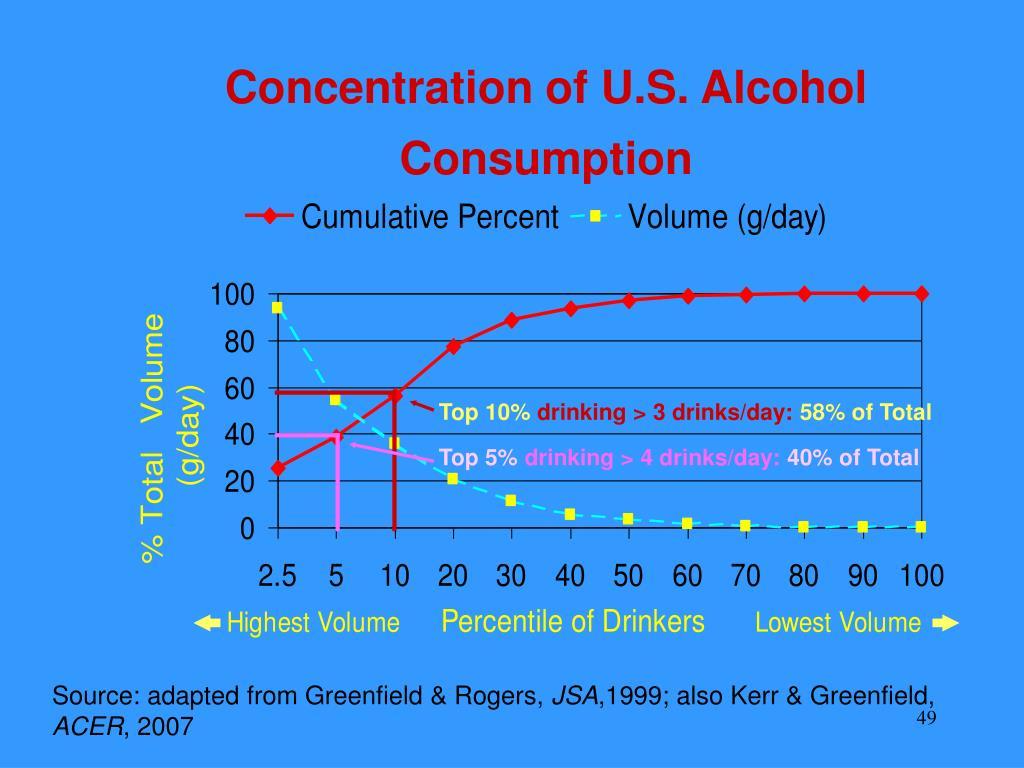 Concentration of U.S. Alcohol Consumption