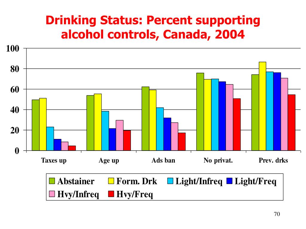 Drinking Status: Percent supporting