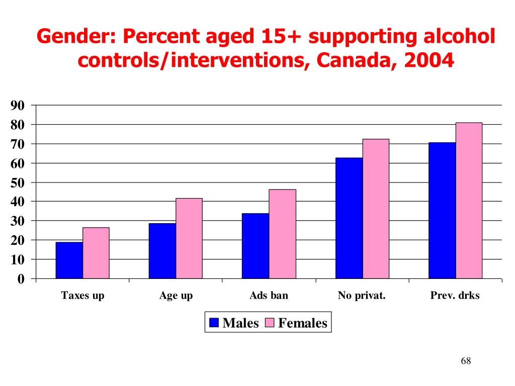 Gender: Percent aged 15+ supporting alcohol controls/interventions, Canada, 2004