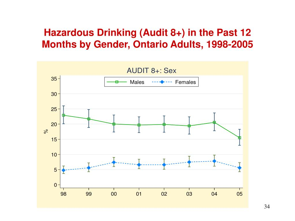 Hazardous Drinking (Audit 8+) in the Past 12 Months by Gender, Ontario Adults, 1998-2005