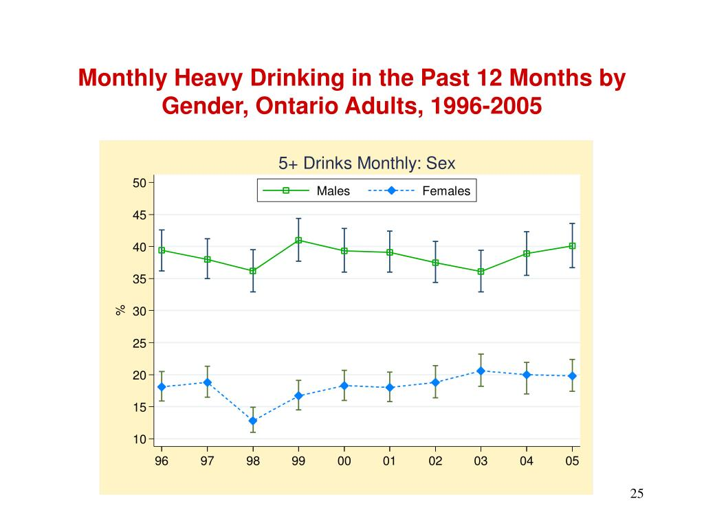 Monthly Heavy Drinking in the Past 12 Months by Gender, Ontario Adults, 1996-2005
