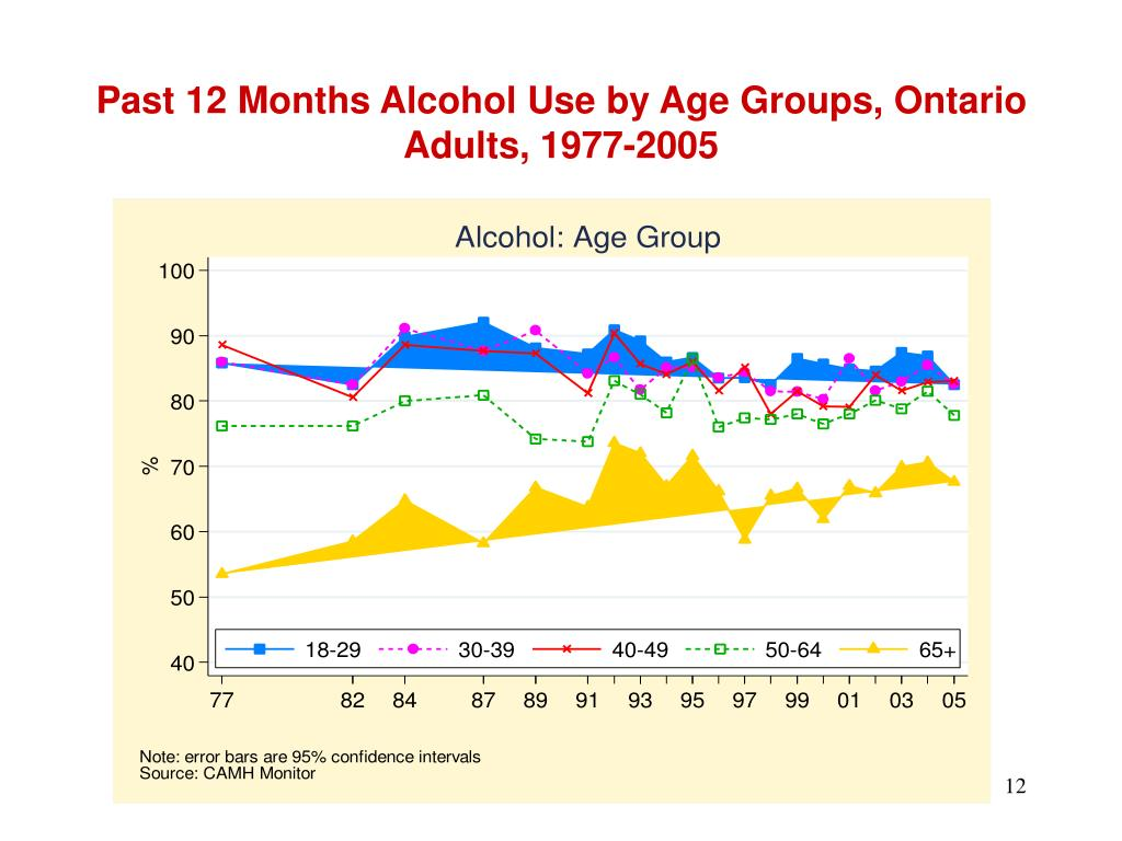 Past 12 Months Alcohol Use by Age Groups, Ontario Adults, 1977-2005