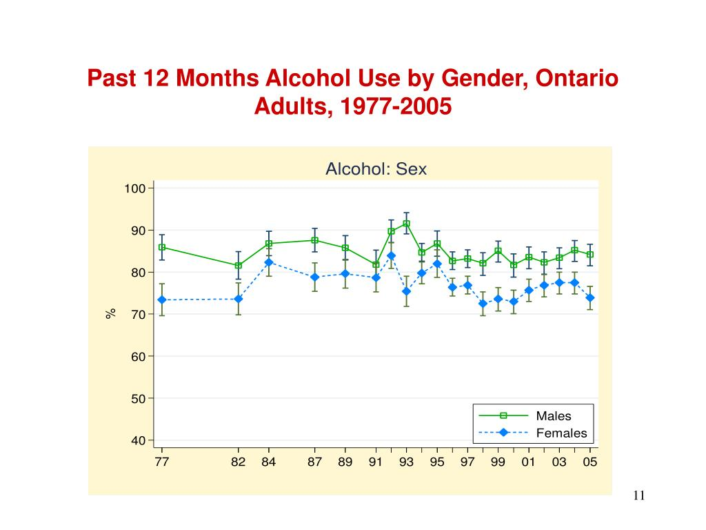 Past 12 Months Alcohol Use by Gender, Ontario Adults, 1977-2005