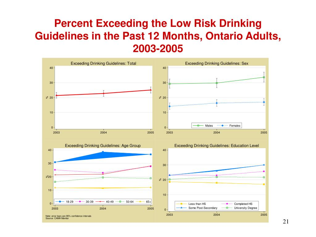 Percent Exceeding the Low Risk Drinking Guidelines in the Past 12 Months, Ontario Adults, 2003-2005