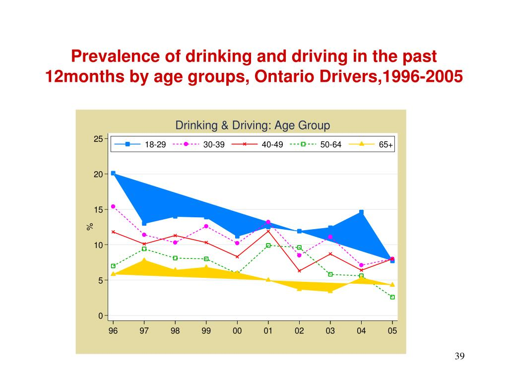 Prevalence of drinking and driving in the past 12months by age groups, Ontario Drivers,1996-2005