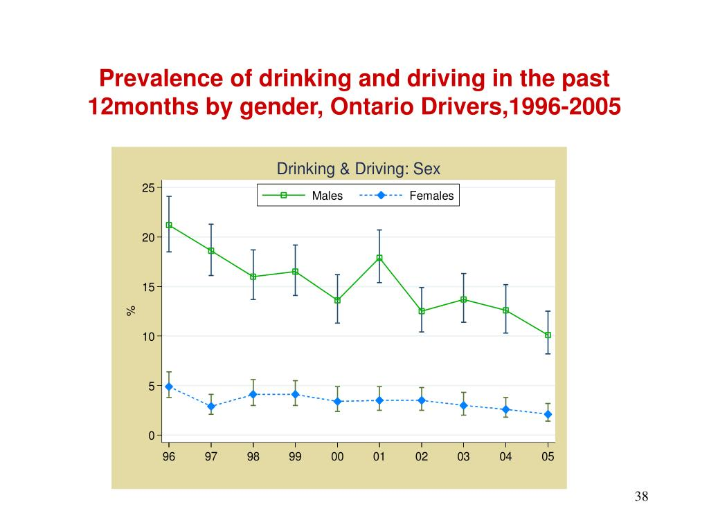 Prevalence of drinking and driving in the past 12months by gender, Ontario Drivers,1996-2005
