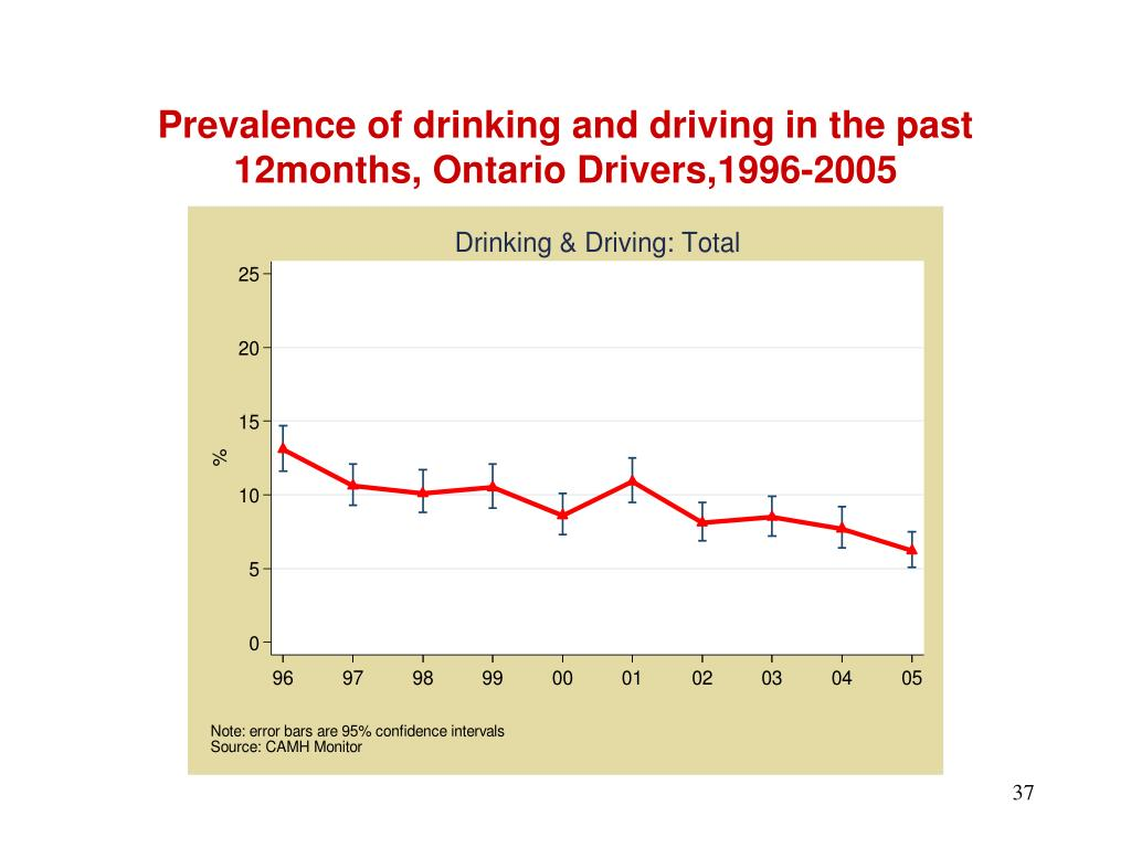 Prevalence of drinking and driving in the past 12months, Ontario Drivers,1996-2005