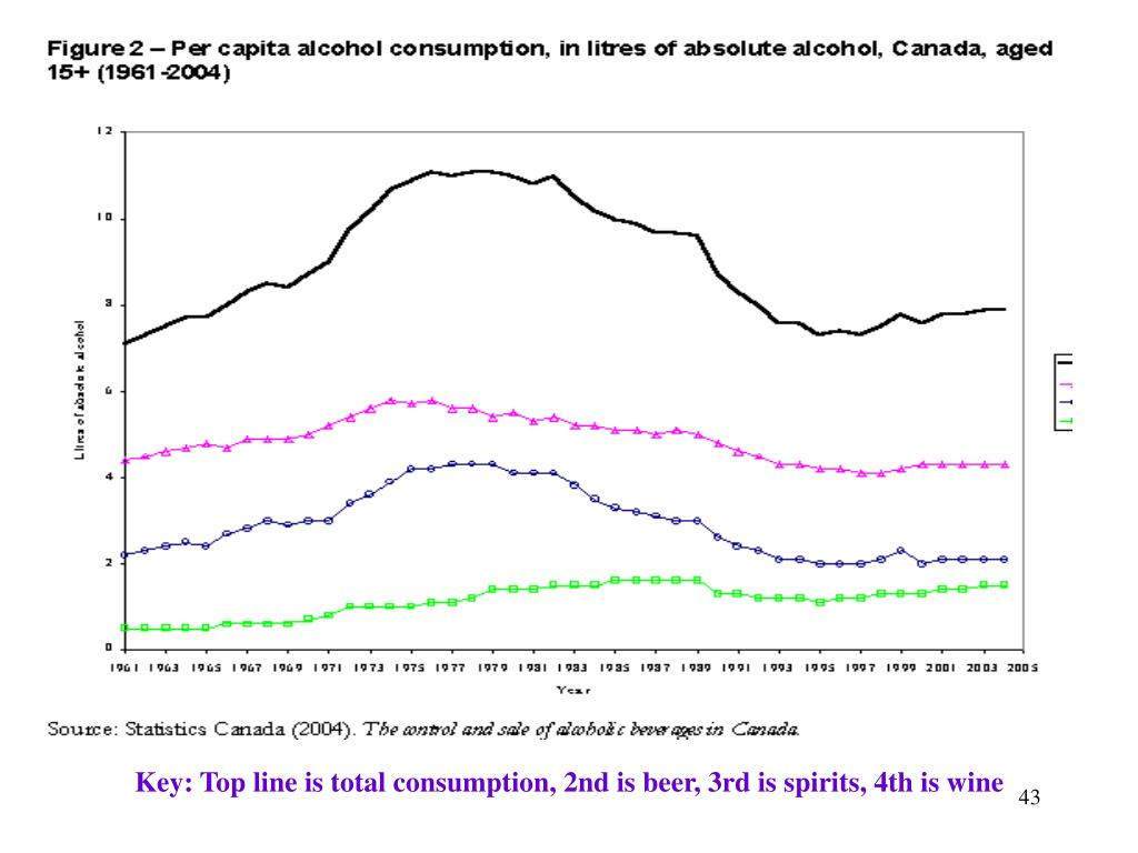 Key: Top line is total consumption, 2nd is beer, 3rd is spirits, 4th is wine