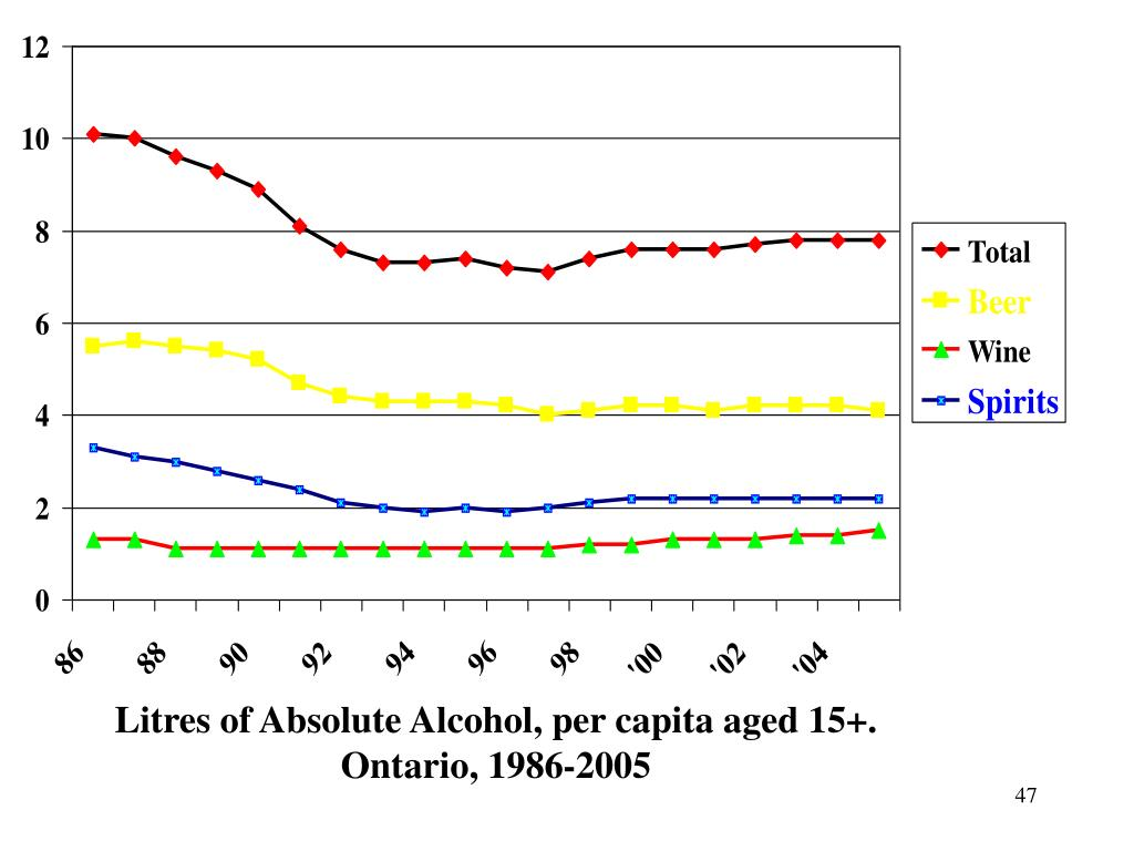Litres of Absolute Alcohol, per capita aged 15+. Ontario, 1986-2005