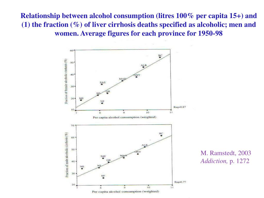 Relationship between alcohol consumption (litres 100% per capita 15+) and (1) the fraction (%) of liver cirrhosis deaths specified as alcoholic; men and women. Average figures for each province for 1950-98