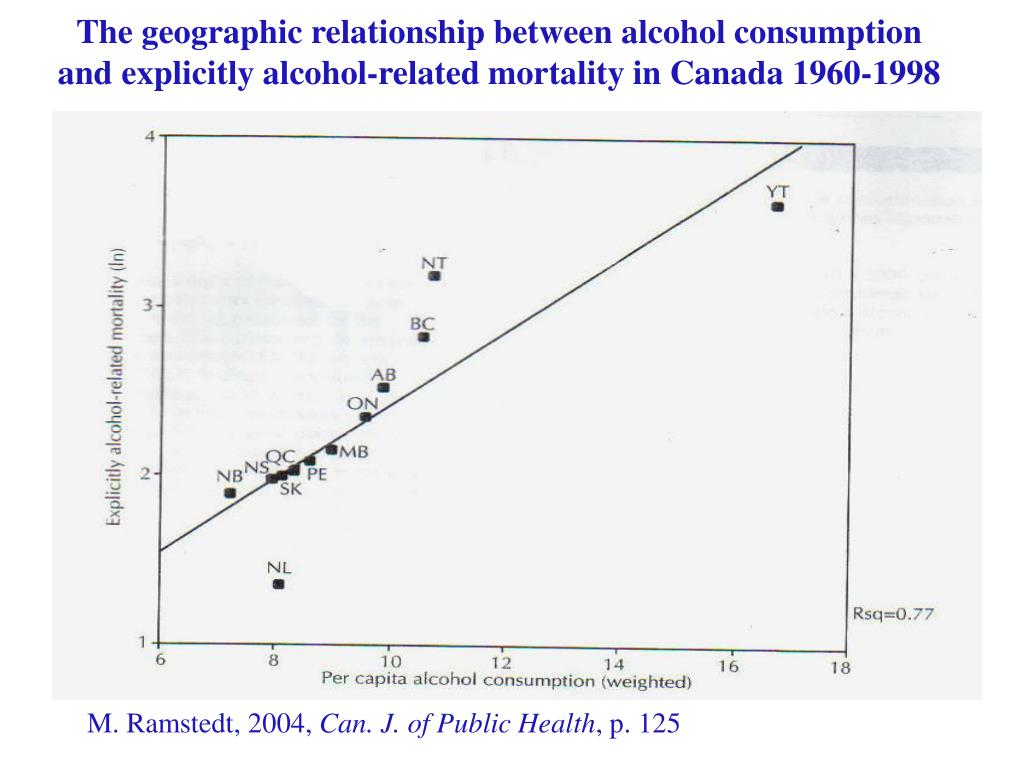 The geographic relationship between alcohol consumption and explicitly alcohol-related mortality in Canada 1960-1998