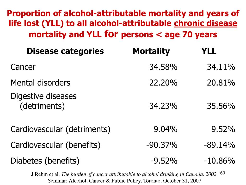 Proportion of alcohol-attributable mortality and years of life lost (YLL) to all alcohol-attributable