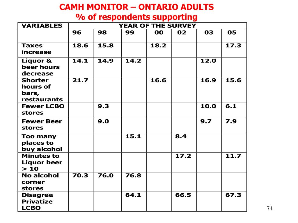 CAMH MONITOR – ONTARIO ADULTS
