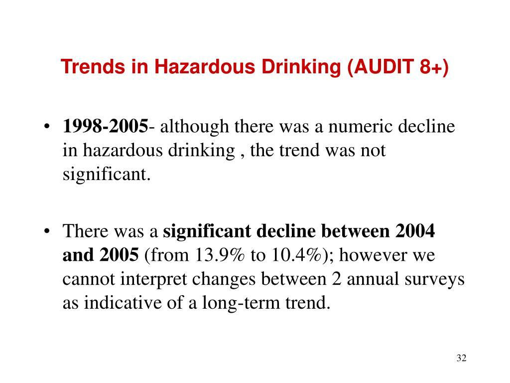 Trends in Hazardous Drinking (AUDIT 8+)