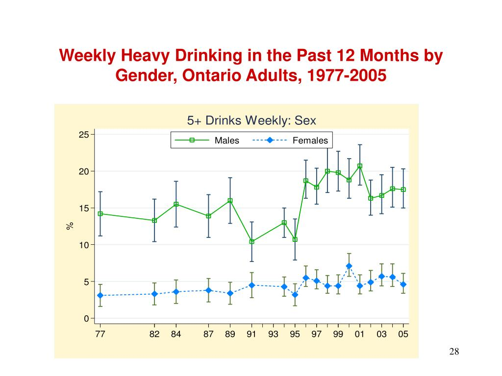 Weekly Heavy Drinking in the Past 12 Months by Gender, Ontario Adults, 1977-2005