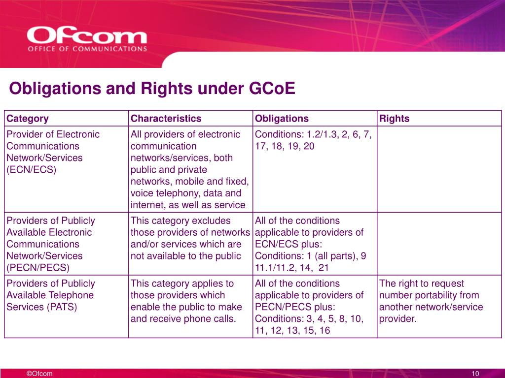 Obligations and Rights under GCoE