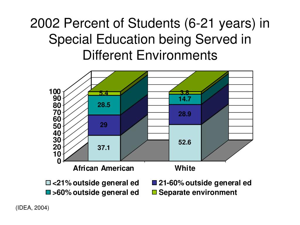 2002 Percent of Students (6-21 years) in Special Education being Served in Different Environments